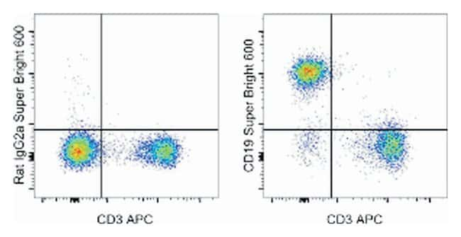 CD19 Rat anti-Mouse, Super Bright 600, Clone: eBio1D3 (1D3), eBioscience