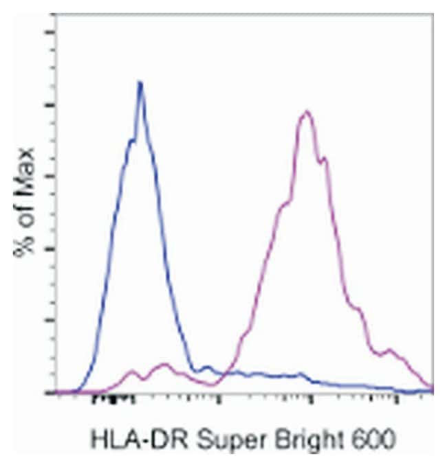 HLA-DR Mouse anti-Human, Super Bright 600, Clone: LN3, eBioscience ::
