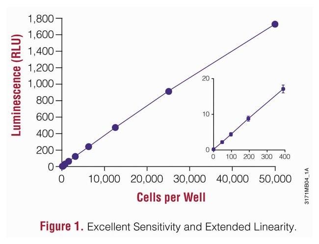 PromegaCellTiter-Glo™ Luminescent Cell Viability Assay Kit