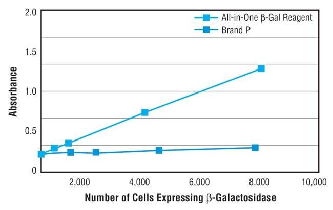 Thermo Scientific beta-Galactosidase Assay Reagent:Life Sciences:Protein