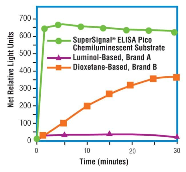 Thermo Scientific SuperSignal ELISA Pico Chemiluminescent Substrate :BioPharmaceutical