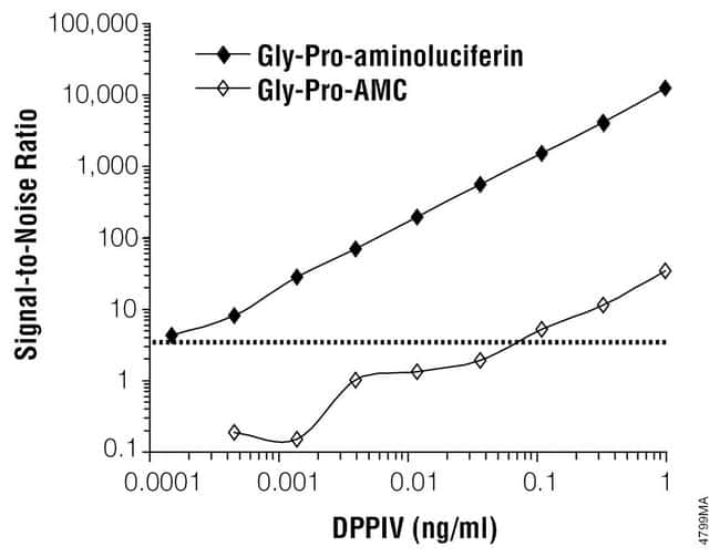 Promega DPPIV-Glo Protease Assay:Life Sciences:Protein Biology