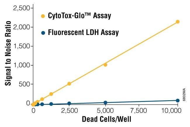 PromegaCytoTox-Glo™ Cytotoxicity Assay