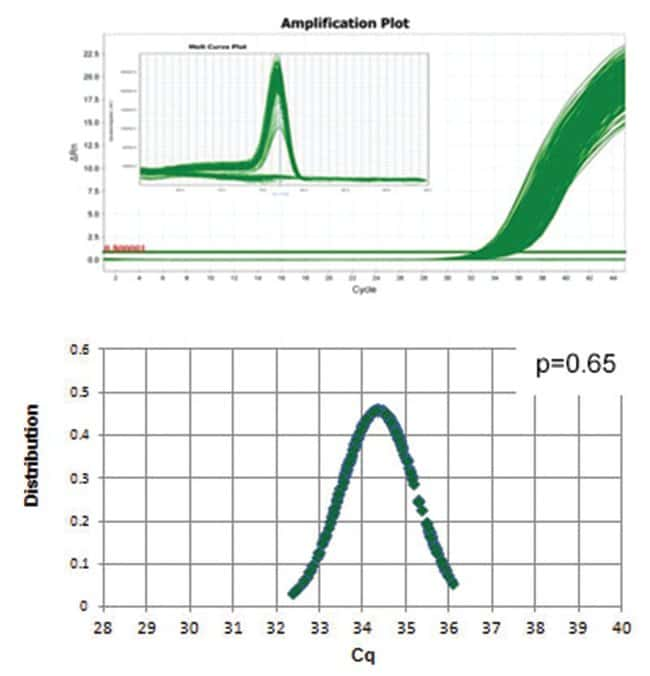 Thermo Scientific Luminaris Color HiGreen qPCR Master Mix, High ROX:Life