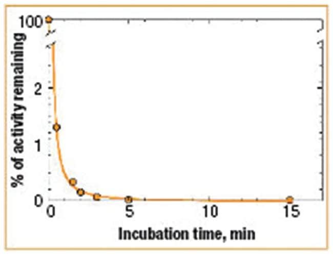 Thermo Scientific FastAP Thermosensitive Alkaline Phosphatase (1 U/L) :Life