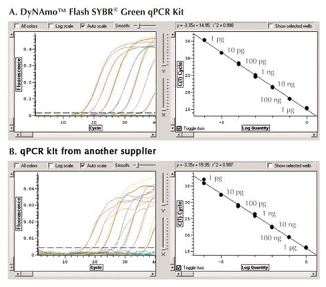 Thermo Scientific DyNAmo Flash SYBR Green qPCR Kit:Life Sciences:Molecular