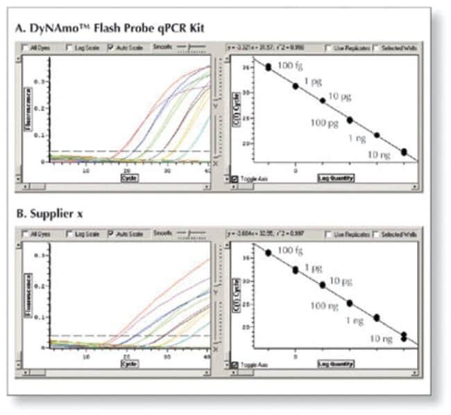 Thermo Scientific™DyNAmo Flash Probe qPCR Kit