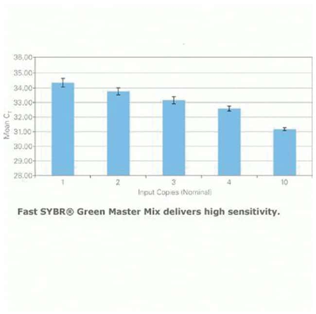 Applied Biosystems™ Fast SYBR™ Green Master Mix