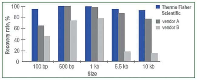 Thermo Scientific™GeneJET PCR Purification Kit: Nukleinsäureaufreinigung Life Sciences