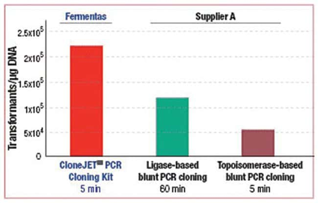 Thermo Scientific CloneJET PCR Cloning Kit :Life Sciences:Biochemicals