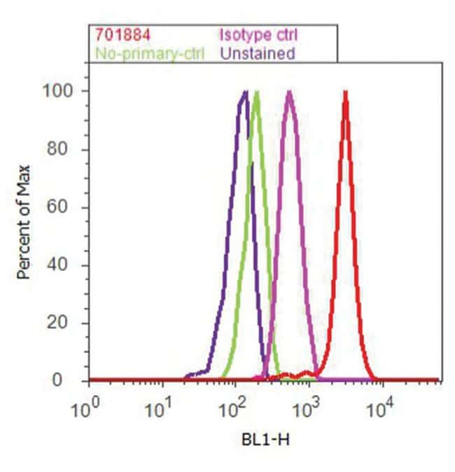 MilliporeSigmapSTBlue-1 Blunt Vector (linearized):Molecular Biology Reagents