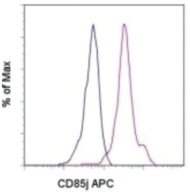 ILT2/CD85j/LILRB1 Mouse anti-Human, Clone: HP-F1, Novus Biologicals 0.1mg;
