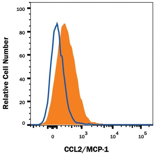CCL2/JE/MCP-1 Rat anti-Mouse, Clone: 123616R, R::