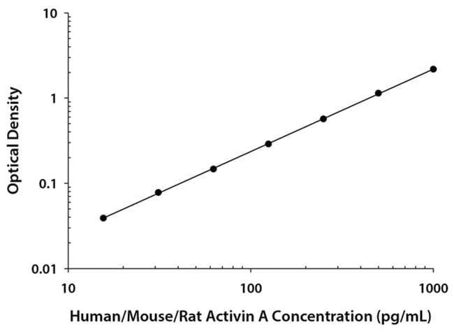 R Human/Mouse/Rat Activin A Quantikine ELISA Kit, R  One 96-well plate:Electrophoresis,