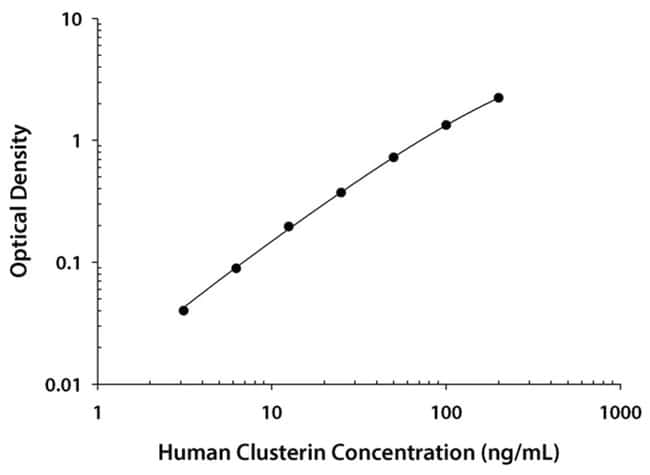 R&D Systems™ Human Clusterin Quantikine ELISA Kit, R&D Systems™ One 96-well plate R&D Systems™ Human Clusterin Quantikine ELISA Kit, R&D Systems™