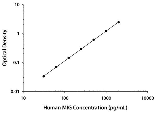 R Human CXCL9/MIG Quantikine ELISA Kit, R One 96-well plate:Electrophoresis,