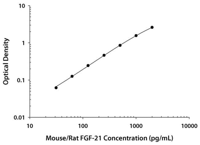 R Mouse/Rat FGF-21 Quantikine ELISA Kit, R  One 96-well plate:Electrophoresis,