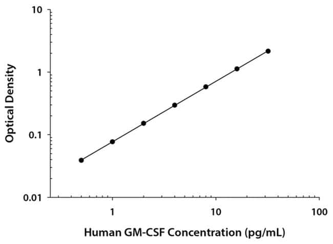 R Human GM-CSF Quantikine HS ELISA Kit, R One 96-well plate:Electrophoresis,