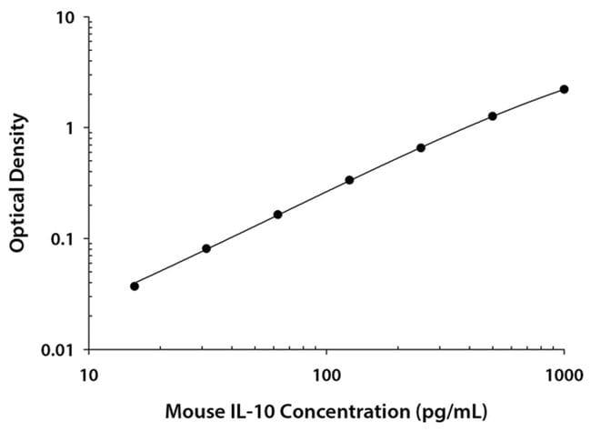 R Mouse IL-10 Quantikine ELISA Kit, R  Two 96-well plates:Electrophoresis,