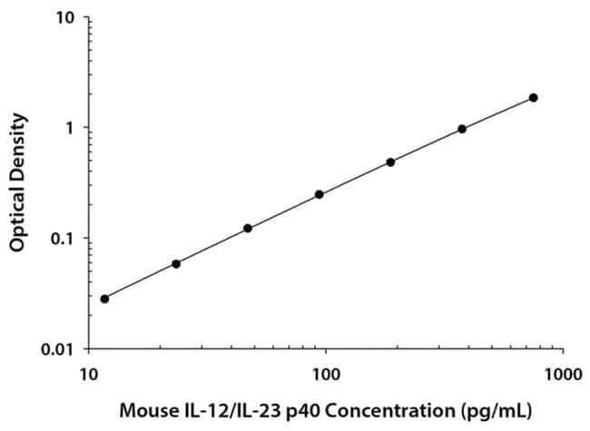 R Mouse IL-12/IL-23 p40 Allele-specific Quantikine ELISA Kit, R :Electrophoresis,