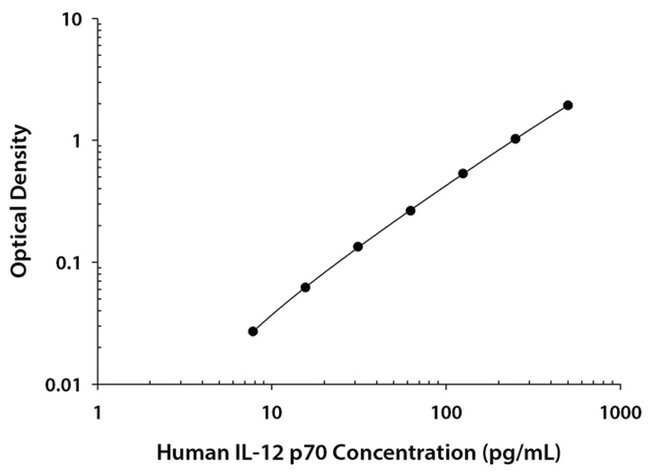 RD SystemsHuman IL-12 p70 Quantikine ELISA Kit, RD Systems:ELISA Reagents