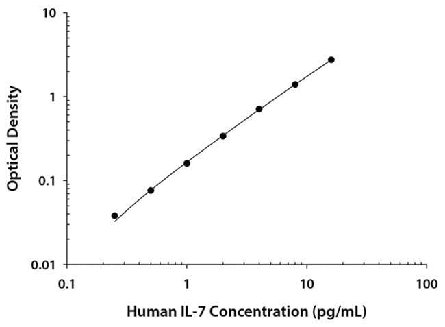 R Human IL-7 Quantikine HS ELISA Kit, R  One 96-well plate:Electrophoresis,