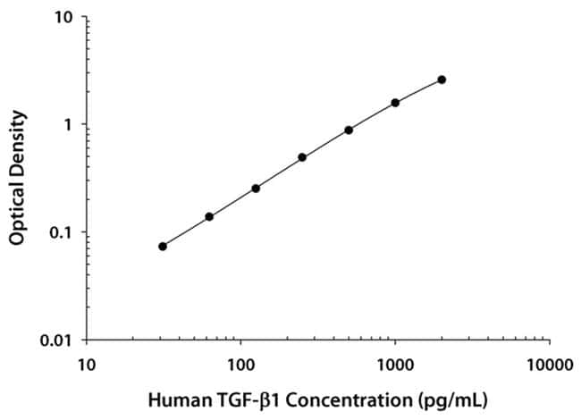 R Human/Mouse/Rat/Porcine/Canine TGF-beta 1 Quantikine ELISA :Electrophoresis,