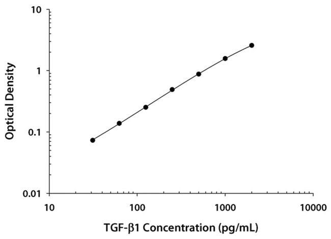 R Mouse/Rat/Porcine/Canine TGF-beta 1 Quantikine ELISA Kit, R :Electrophoresis,