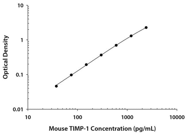 R Mouse TIMP-1 Quantikine ELISA Kit, R  One 96-well plate:Electrophoresis,