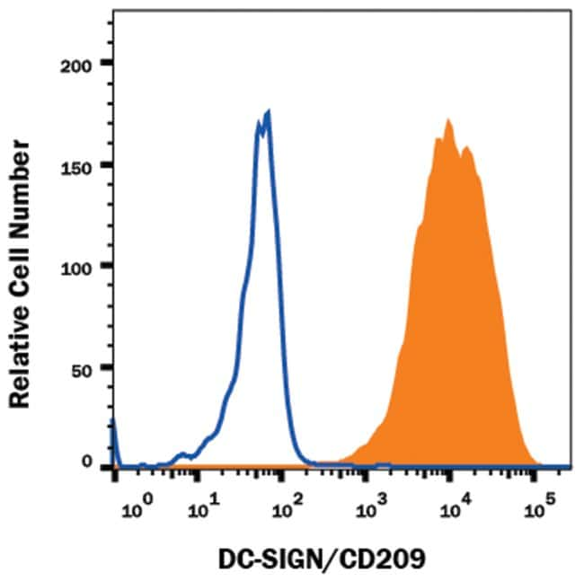DC-SIGN/CD209 Mouse anti-Mouse, APC, Clone: MMD3, R 25 Tests; APC