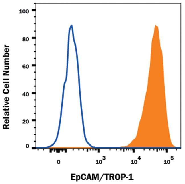 EpCAM/TROP1 Goat anti-Human, Alexa Fluor 647, Polyclonal, RD Systems 25