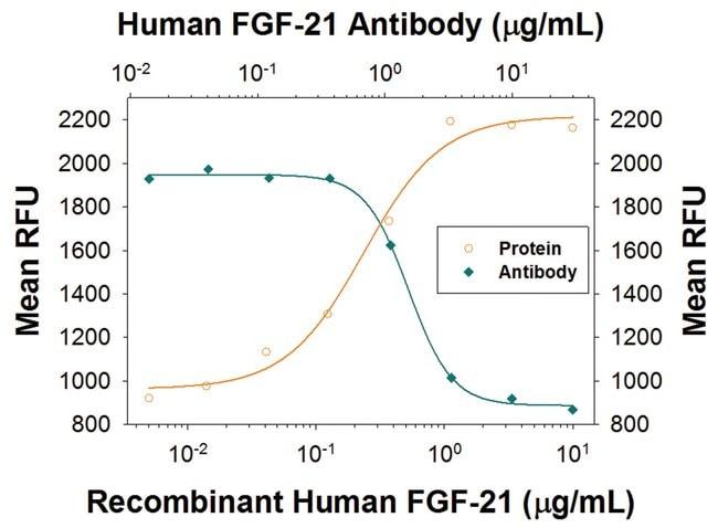 FGF-21 Goat anti-Human, Clone: 40020A, R::