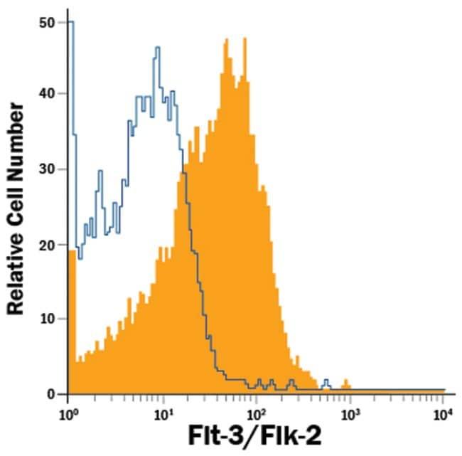 anti-Flt-3/Flk-2, Alexa Fluor 700, Clone: 66903, RD Systems 100 Tests;