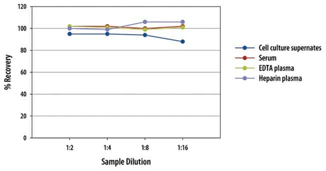 R Hyaluronan Quantikine ELISA Kit, R  One 96-well plate:Electrophoresis,