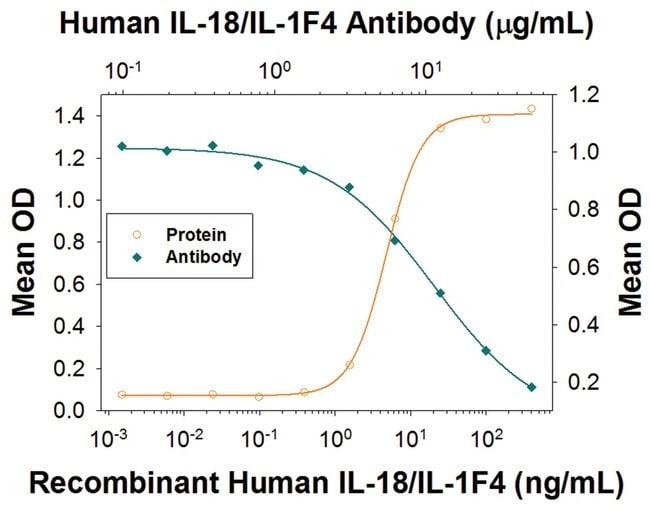 IL-18/IL-1F4 Mouse anti-Human, Clone: 914205, R::