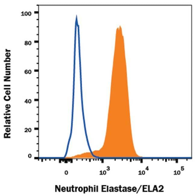 Neutrophil Elastase/ELA2 Mouse anti-Human, Clone: 950317, R ::