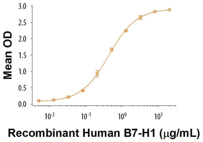 R Human PD-1 Fc Chimera Recombinant Protein  50ug; Carrier Free:BioPharmaceutical