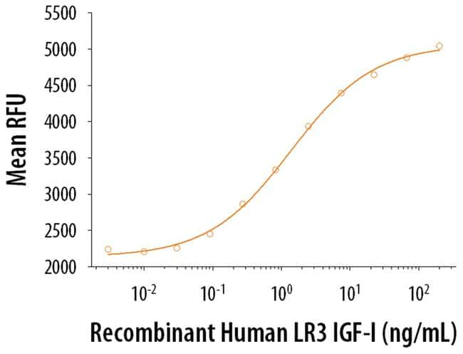 R ProDots Human PDGF-BB Recombinant Protein:Life Sciences:Protein Biology