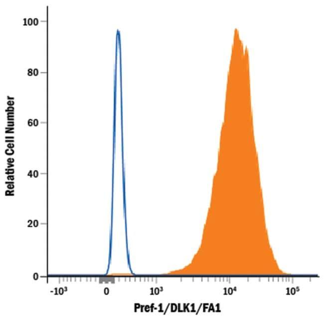Pref-1/DLK1/FA1 Rabbit anti-Mouse, APC, Clone: 1168B, RD Systems 100 Tests;