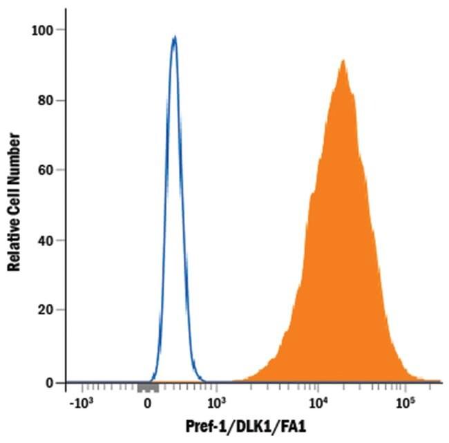 Pref-1/DLK1/FA1 Rabbit anti-Mouse, PE, Clone: 1168B, R 100 Tests; PE