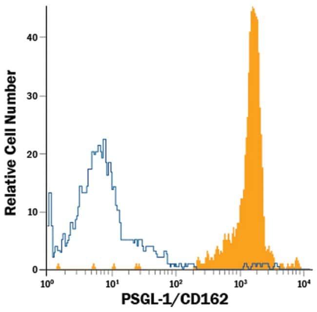 anti-PSGL-1/CD162, PE, Clone: 688101, RD Systems 100 Tests; PE:Antibodies