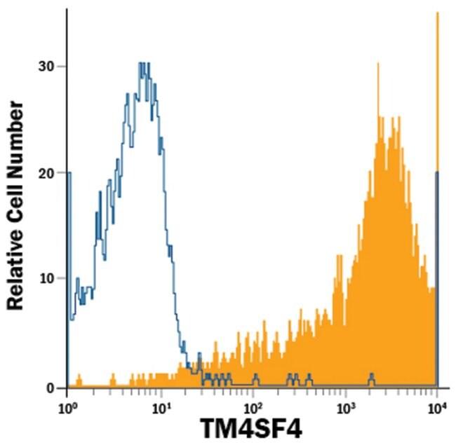 anti-TM4SF4, APC, Clone: 832441, RD Systems 100 Tests; APC:Antibodies