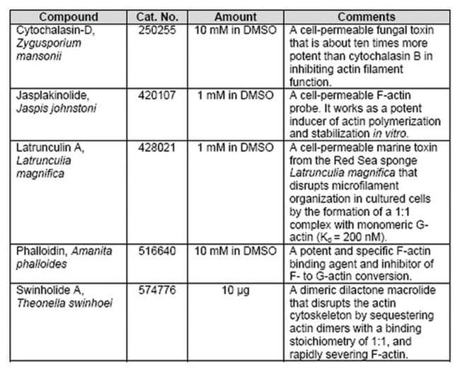 MilliporeSigma Calbiochem Actin Polymerization Interfering Agents Set 1