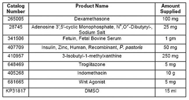 MilliporeSigmaCalbiochem Adipogenesis Inducers Panel 1 ea:Protein Analysis