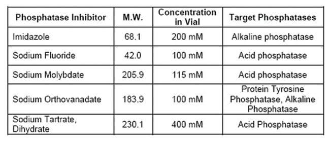 MilliporeSigmaCalbiochem Phosphatase Inhibitor Cocktail Set II 1 set:Protein