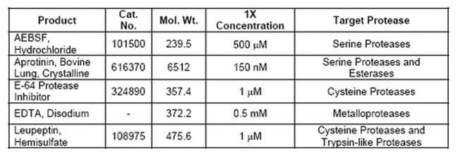 MilliporeSigmaCalbiochem Protease Inhibitor Cocktail Set I:Protein Analysis