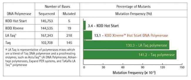 novagen hot start kod polymerase pdf