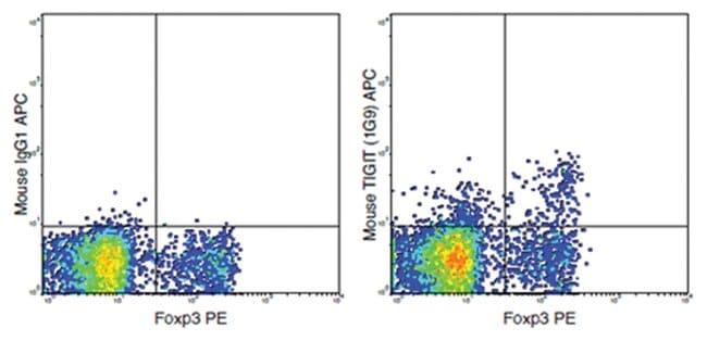 MilliporeSigmaanti-TIGIT, APC, Clone: 1G9,:Antibodies:Primary Antibodies