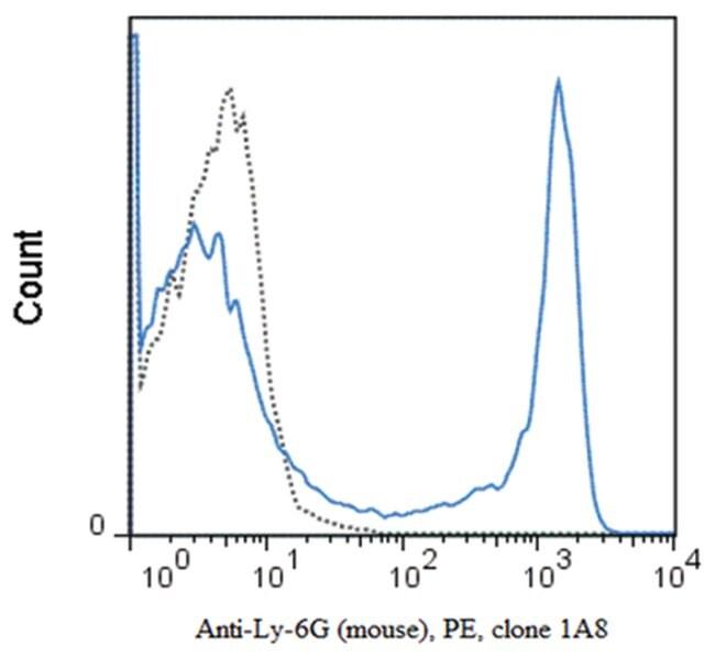 MilliporeSigmaanti-Ly-6G, PE, Clone: 1A8,:Antibodies:Primary Antibodies