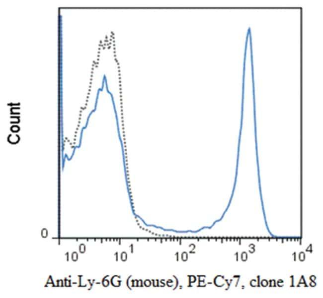MilliporeSigmaanti-Ly-6G, PE-Cy7, Clone: 1A8,:Antibodies:Primary Antibodies